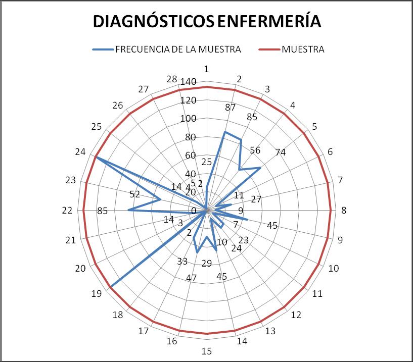 Diagnósticos enfermería
