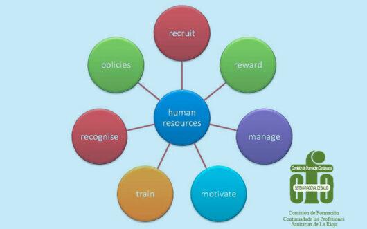 Curso. Gestión Recursos Humanos: herramientas prácticas de gestión en enfermería (online)